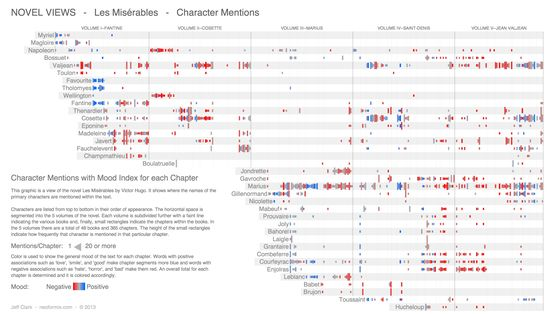 This graphic shows where the names of the primary characters are mentioned within the text of the novel Les Miserables.
