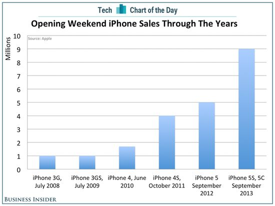 #Apple's Gigantic Opening Weekend #iPhone Sales In Context