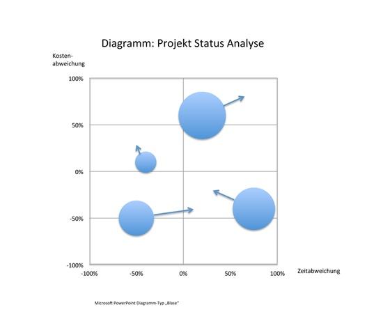 Projekt Status Analyse Beispiel