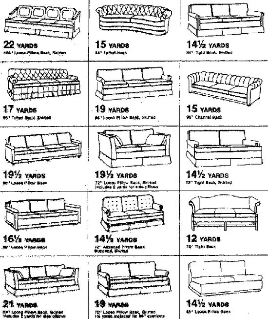 Guide to recovering furniture. Great reference on how much fabric to buy for all sorts of furniture pieces and more! Great reference!
