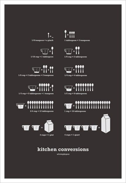 #kitchen, #conversion, #chart