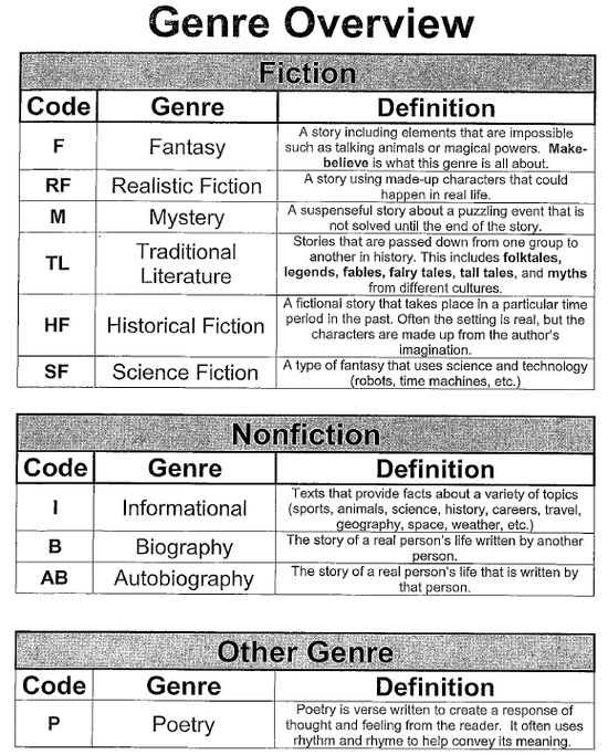 GENRE OVERVIEW:  includes brief definition of each genre.
