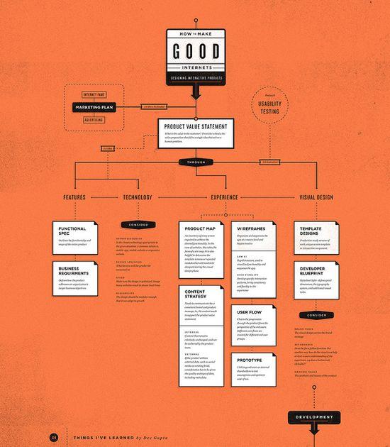 How to make good internets /  devgupta86