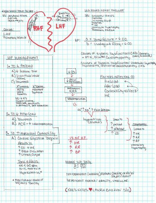Heart Failure-Wish I had this in nursing school!!