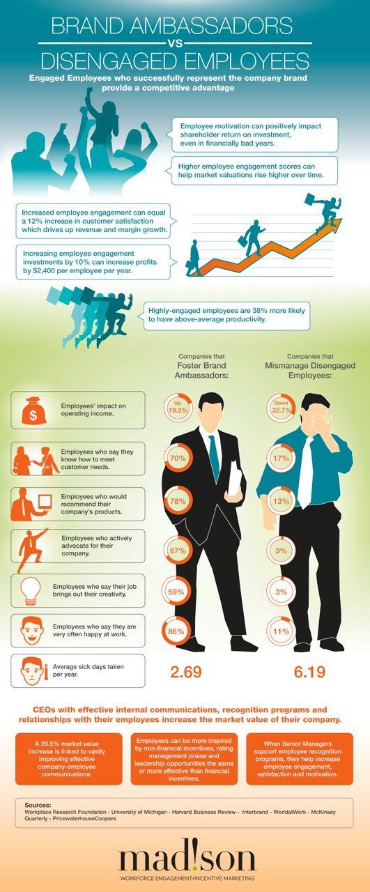 Brand Ambassadors vs Disengaged Employees  #infographic #Brainspotting #HR #HRinsights #EmployerBranding