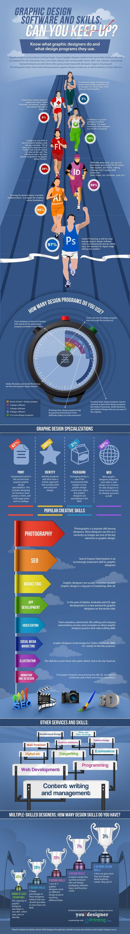 I love infographics. I especially love infographics about graphic design.