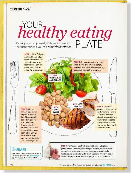Your Healthy Eating Plate. Clipped from Diabetic Living using Netpage.