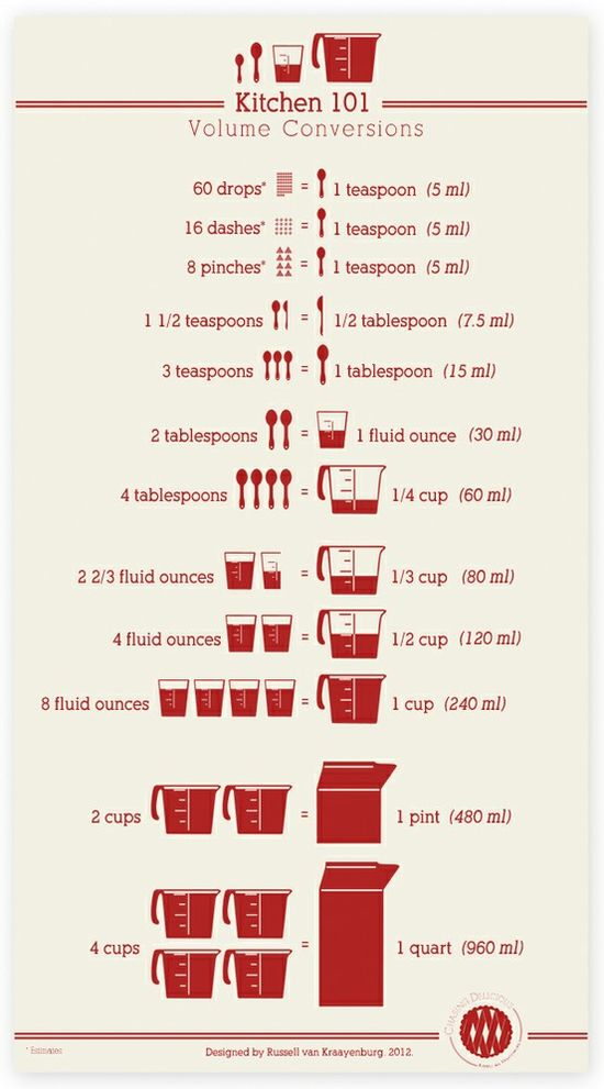 cooking measurements