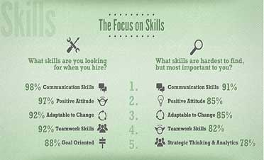 Top 5 Skills Employers are Seeking!