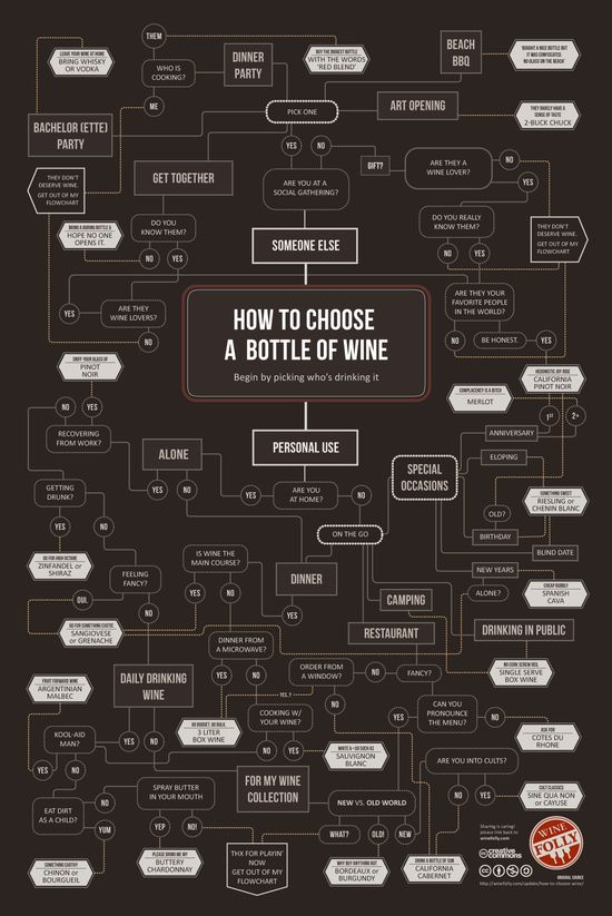 How to choose wine ;)