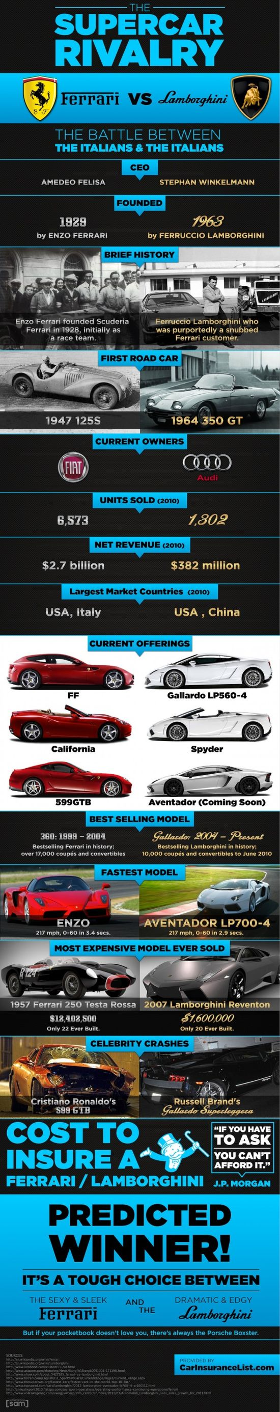 supercar-rivalry-infographic-600x3024.jpg (600×3024)