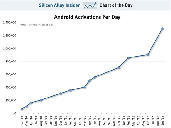 chart of the day, android activations per day, sept 2012
