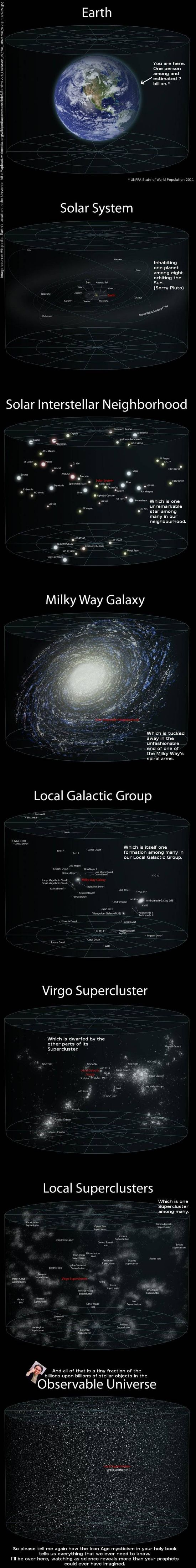 From Earth to the observable universe.