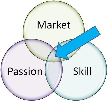 Passion - skills - market
