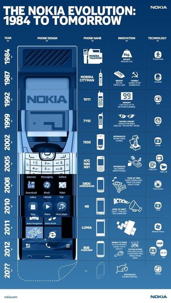 The Nokia Evolution. #infografia #infographic