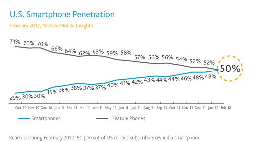 Pew And Nielsen Say Smartphones Now 50 Percent, When Will ComScore Join The Club?