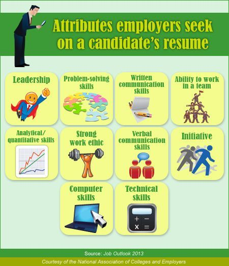 Attributes Employers Seek on a Candidate's Resume from #self personality #soft skills #softskills