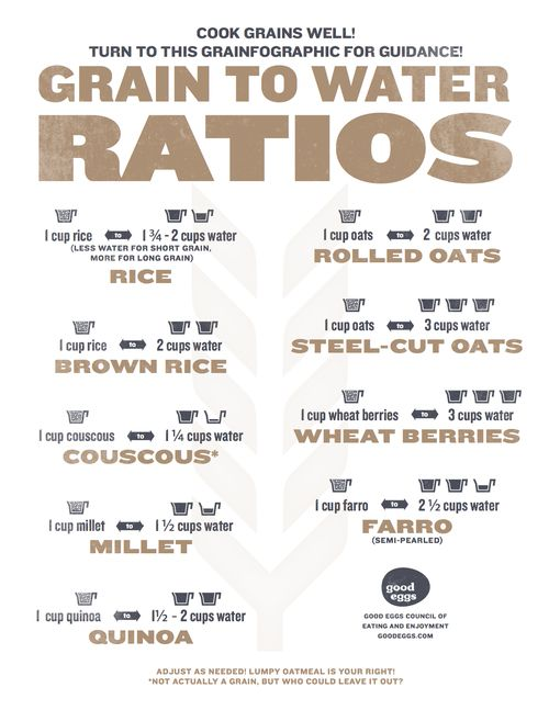 Printable PDF of Grain to Water Ratios
