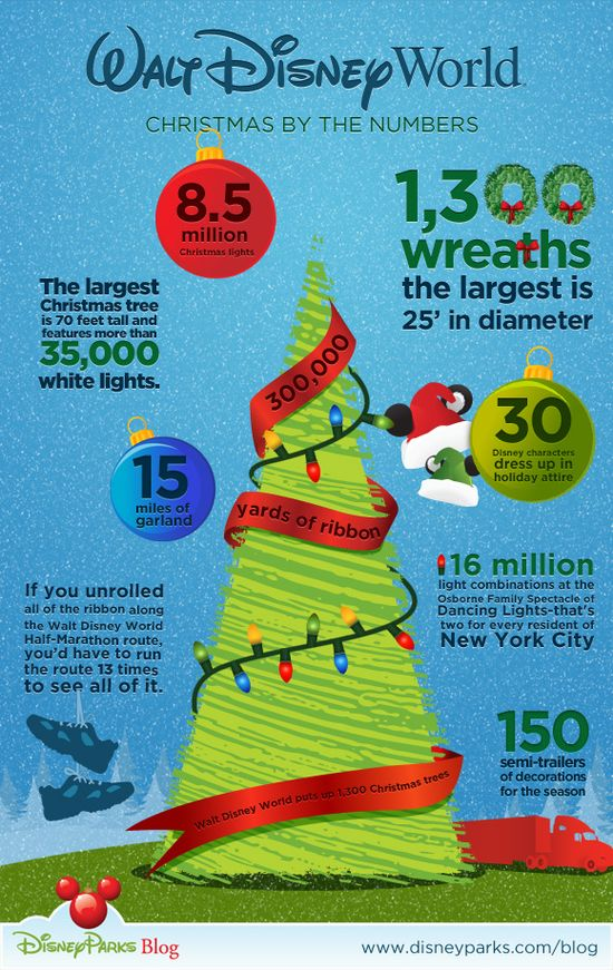 Walt Disney World Resort Christmas by the Numbers Infographic. I'm gonna impress everyone with my super cool knowledge on Disney Christmas Decorations.