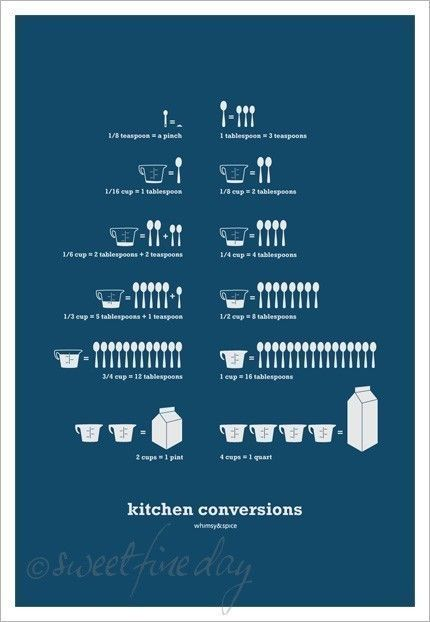 kitchen conversions teal by sweetfineday on etsy