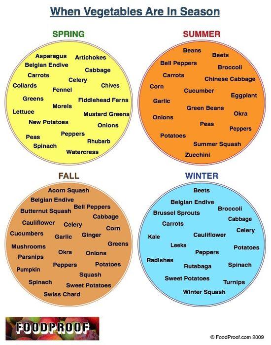 Vegetables: What's in Season?