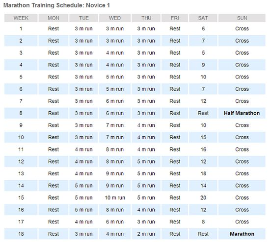 Novice Marathon Training Schedule