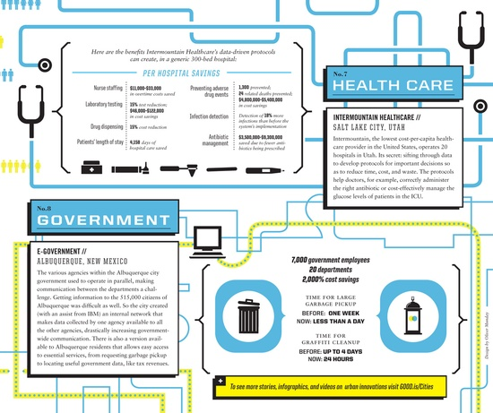 Cities, Rethought: Health Care and Government