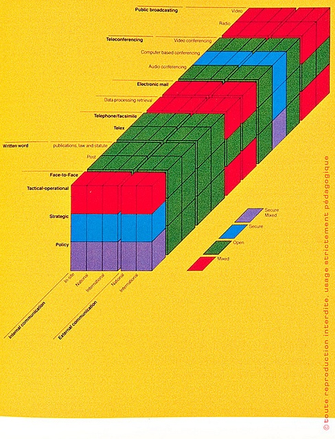Illustrations from Diagram Graphics by Kazuo Abe and Fumihiko Nishioka