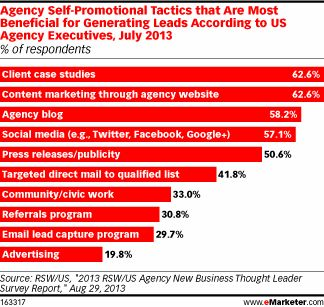 Agencies Use Content, Case Studies to Generate Leads