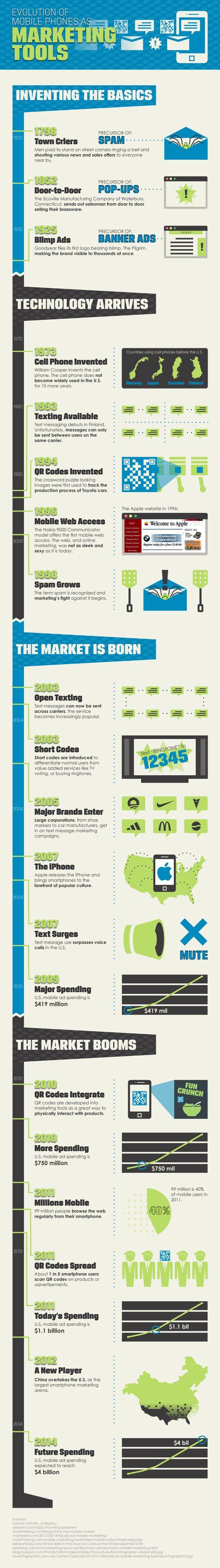 Infografik: Das Mobiltelefon als Marketingtool