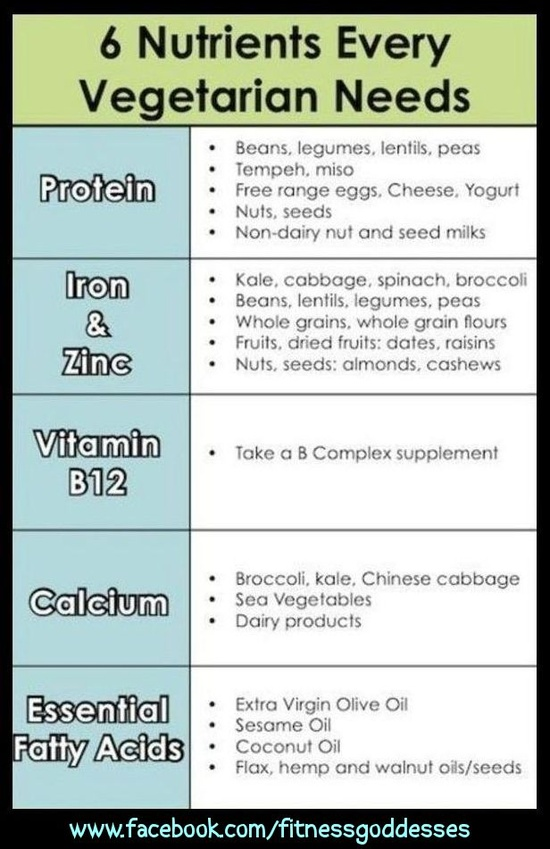 Nutrients Lists: The more you know about healthy foods you're eating the better!! You don't have to be a vegetarian to know this facts...