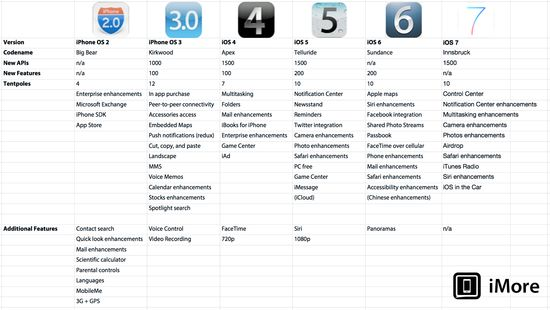 ios_version_chart_2013.png (2048×1158)