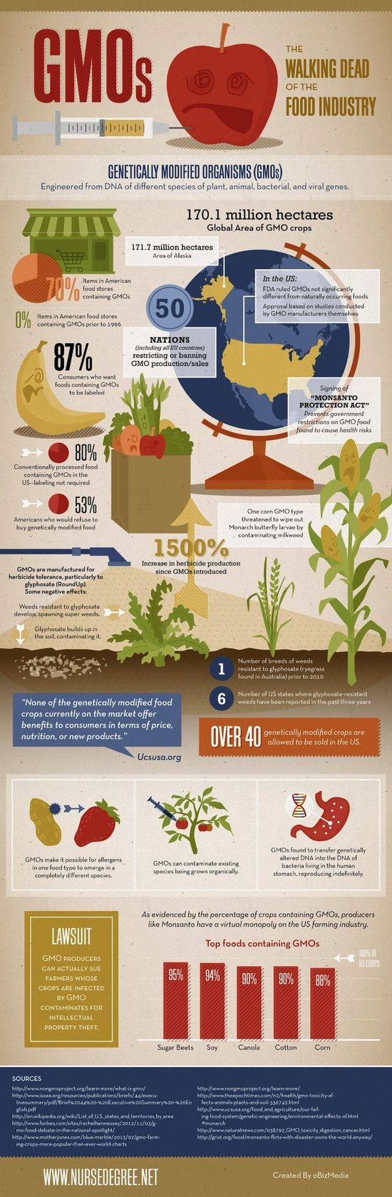A Reminder That GMOs Are Terrible (Infographic)