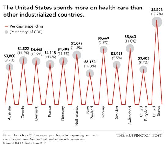 US has highest health care costs in the world, but far from the highest quality