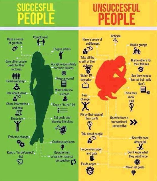 Successful PEOPLE VS Unsuccessful PEOPLE