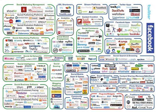 L'écosystème des médias sociaux (USA, 2012)
