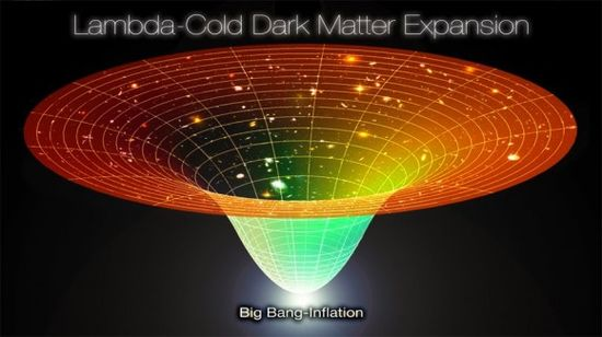 Simple visual depiction of the universe, with Lambda expansion assumed to represent the dark energy, a mysterious force driving what we now know to be an accelerating expansion of space-time. Cold dark matter is then assumed to be the scaffolding that underlies the distribution of visible matter at a large scale across the universe.
