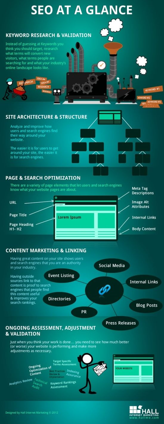 SEO at A Glance