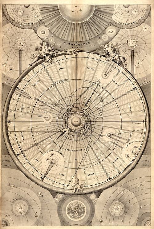 sacred-circle:  Wright's Celestial Map of the Universe, 1742    A synopsis of the universe, or, the visible world epitomiz'd / by Thomas Wright of Durham.