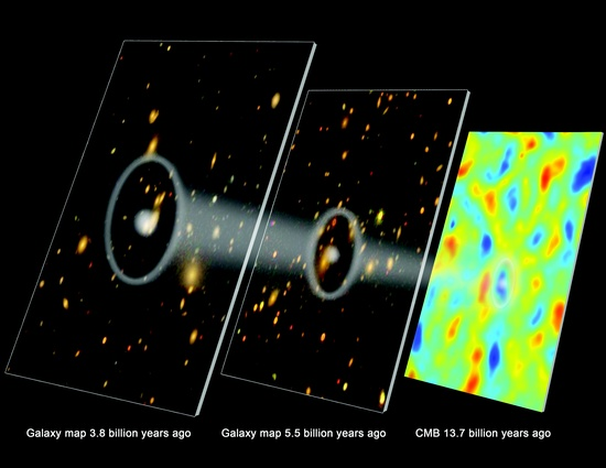 The Beginning of Dark Energy. The Sloan Digital Sky Survey (SDSS-III) announced the most accurate measurements yet of the distances to galaxies in the faraway universe, giving an unprecedented look at the time when the universe first began to expand at an ever-increasing rate.