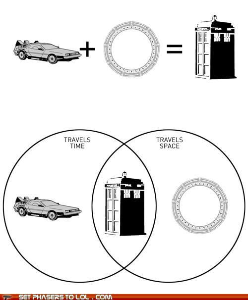 Back to the future + Stargate sg-1 = Doctor Who (why didn't I see this before?)