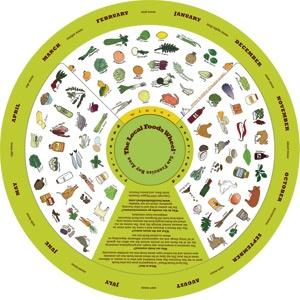 What's in season food wheel.