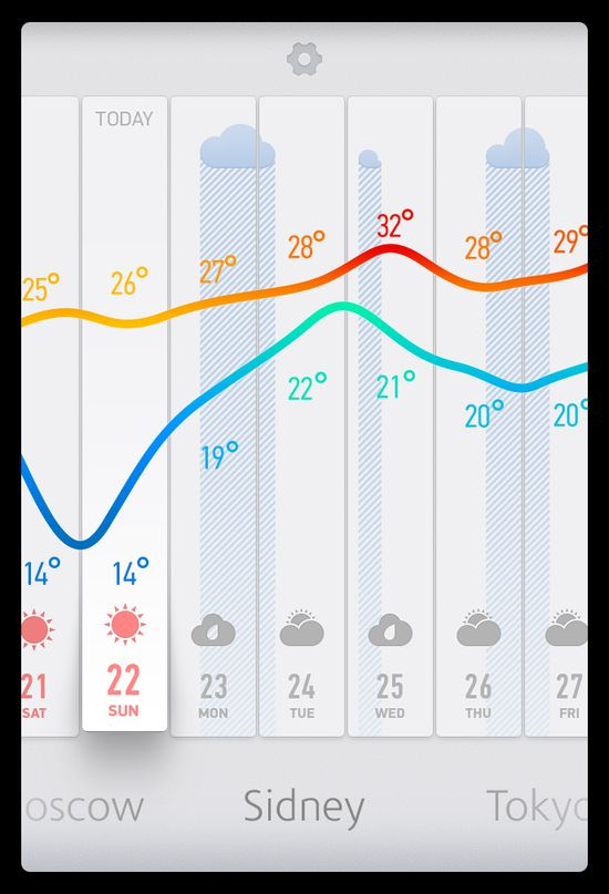 weather graph by Anton Kudin, via #Dribble #ui #design