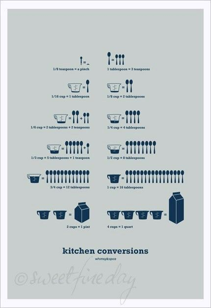 Cooking conversions.