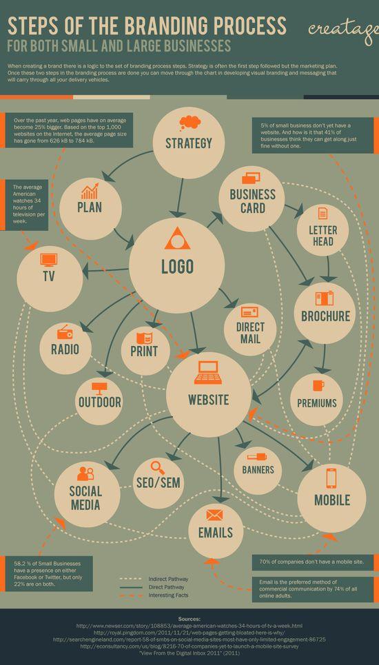 Branding Process Infographic #marketing #socialmedia
