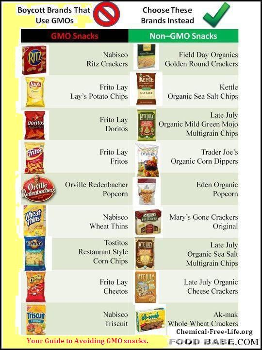 Guide to Avoiding GMO Snacks
