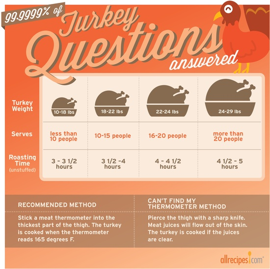 Get to know your bird! Here's a handy guide for cooking your #turkey. #HappyThanksgiving allrecipes.com/...