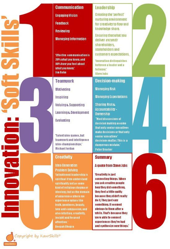 A summary of the role of leadership and soft skills in