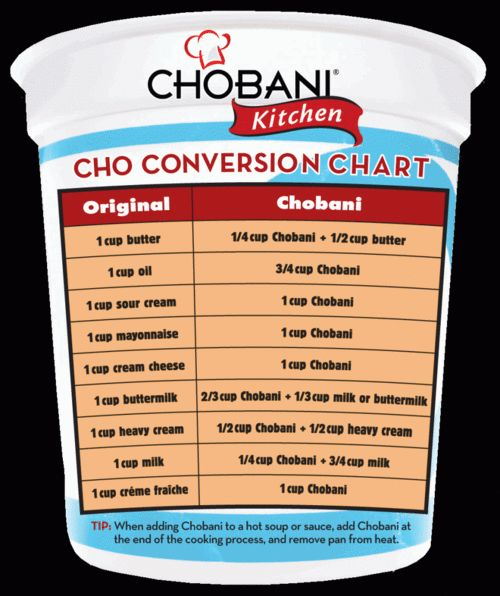 Chart for using greek yogurt as a sub in cooking & baking.