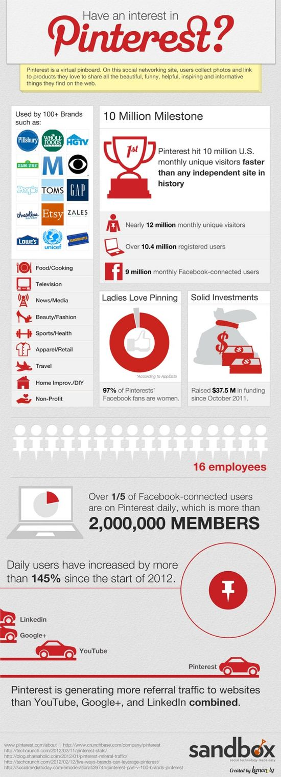 An infographic about Pinterest, for my infographic board on Pinterest. Heh.